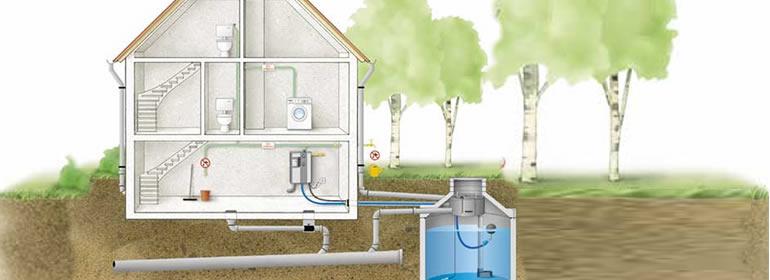 Regenwassernutzung mit regenwasserrückgewinnungsanlagen von Kosberg